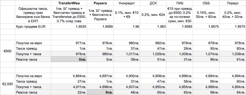bankovi-taksi-alternativi-valuten-prevod
