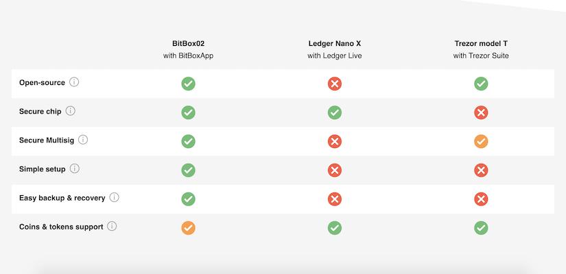 Сравнение на хардуерни портфейли за биткойн