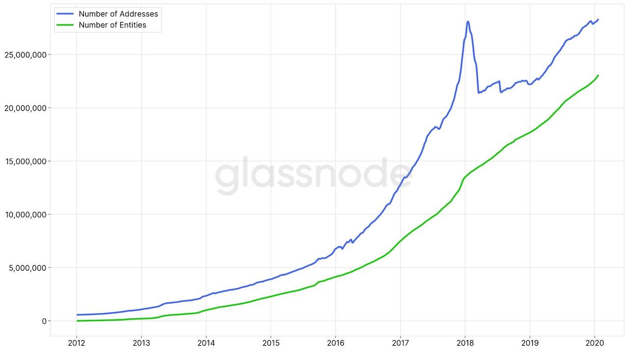 графика с участниците в биткойн мрежата (bitcoin entities)